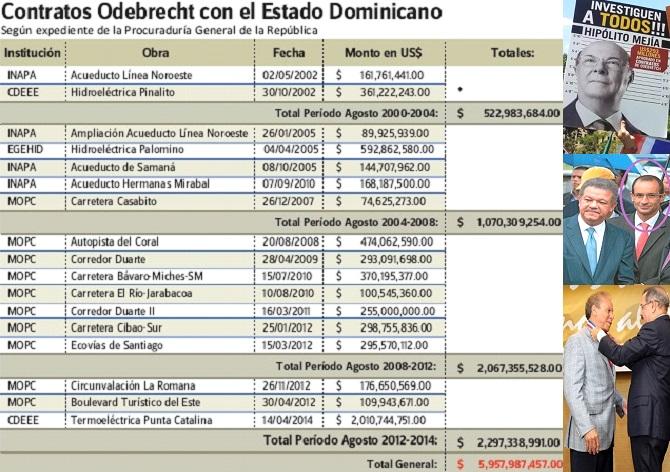 Dominicanos NY esperan investiguen a Hipólito, Leonel y Medina por Odebrecht