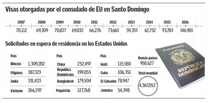 Estados Unidos dio 502,708 visas a dominicanos en 6 años