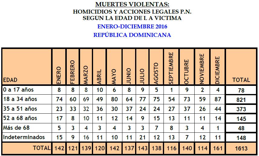 Más 26 mil personas han sido asesinadas durante 12 años en República Dominicana