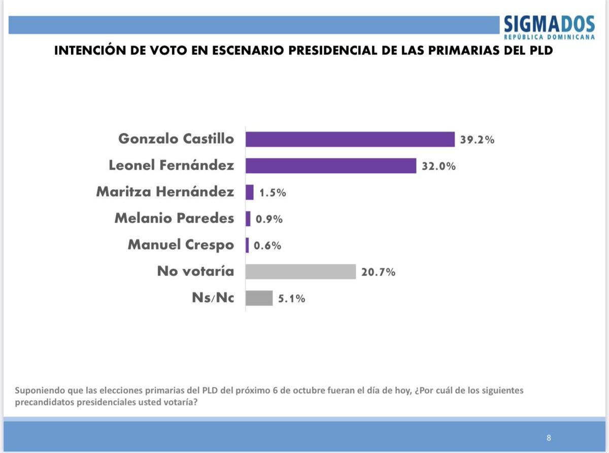 Encuesta Sigma Dos: Gonzalo 39.2% y Leonel 32%