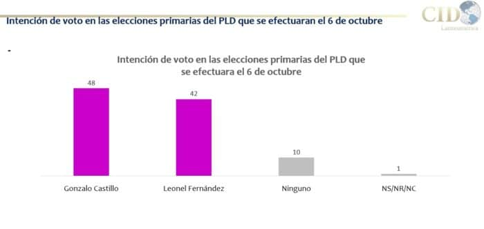 Encuesta CID Gallup Latinoamérica: Gonzalo 48%, Leonel 42%