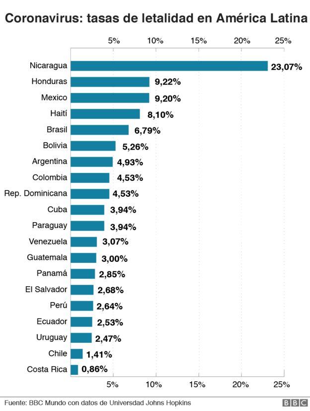 Coronavirus en Costa Rica: cuál es la efectiva fórmula en el país de América Latina donde mueren menos pacientes de covid-19